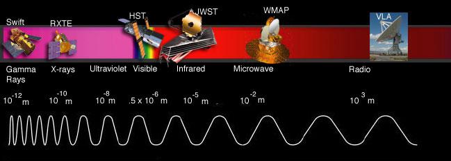 NASA  The Electromagnetic Spectrum  Imagine the Universe!