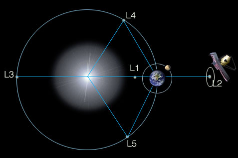 Diagram showing the Sun, the Earth, Webb, and the Lagrange points