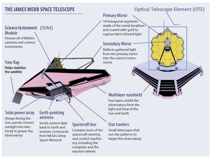 Webb Spacecraft