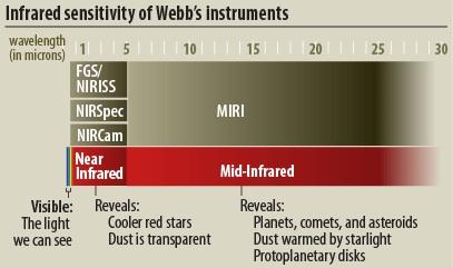 Near Infrared Camera (NIRCam) Instrument Webb/NASA